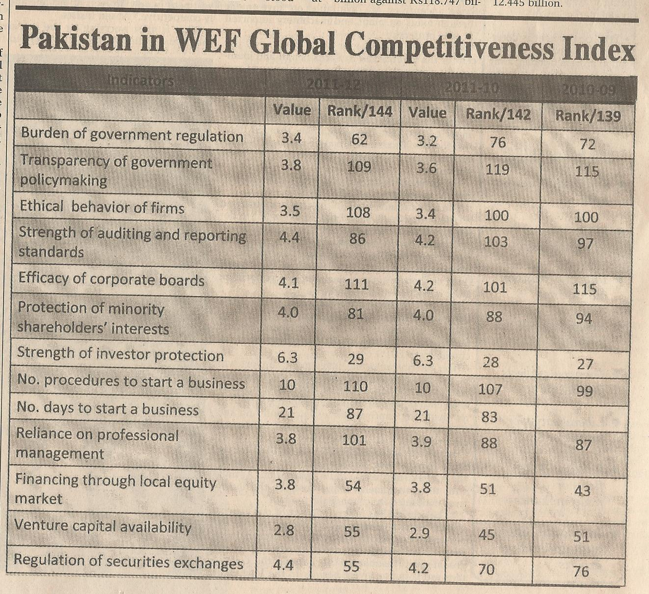 A comparison of Pakistan's GC rankings in 2011-12 (Source: Dawn Economics & Business Weekly; Sept 17,2012)